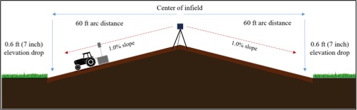 Figure 3. Top: Infield graded with cone laser, showing equal slope in all directions. Bottom: cross section of field (not to scale) showing linear distances and vertical elevation changes.